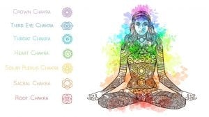 The 7 Chakras and their significance to your Life.