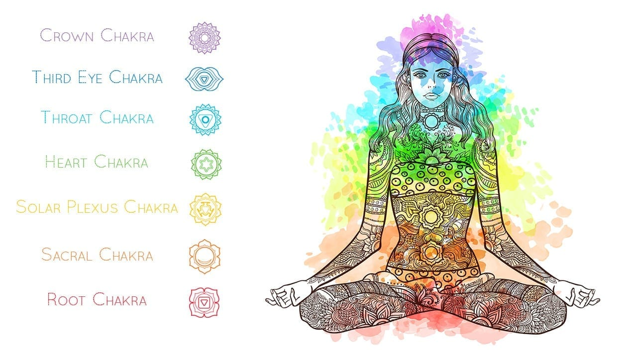 The 7 Chakras and their significance to your Life